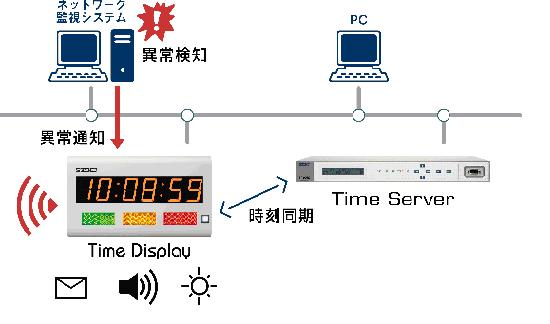 TD450システム構成例